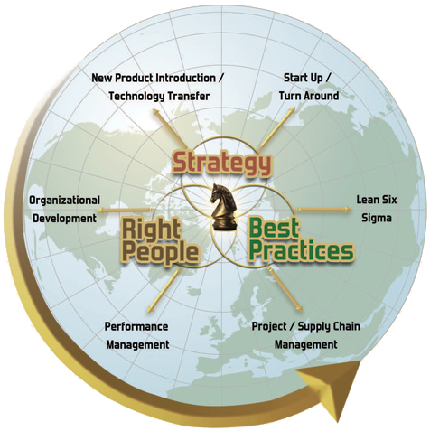 Strategic Operations Solutions Services